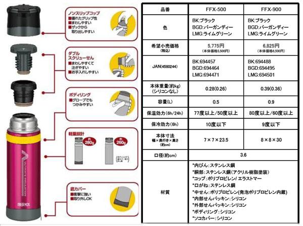 新製品「山専ボトル」ステンレスボトル/0.5L/ライムグリーン(LMG)」の画像3